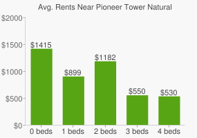 Graph of average rent prices for Pioneer Tower Natural Area